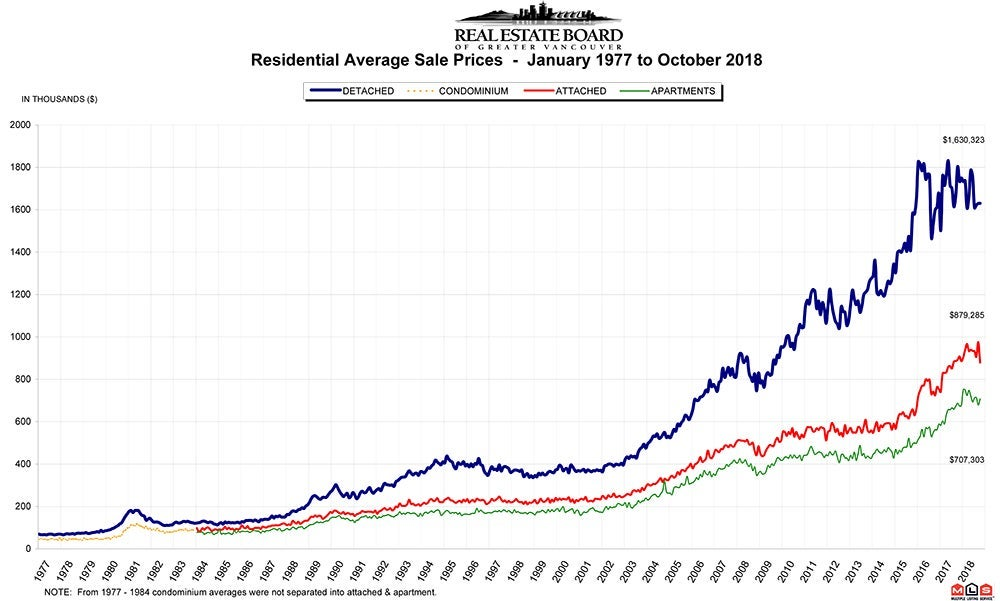 Residential Average Sale Price RASP October 2018 Real Estate Vancouver Chris Frederickson