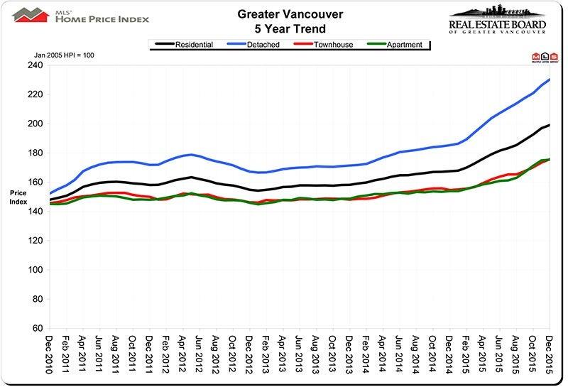 Home Price Index HPI December 2015 Real Estate Vancouver Chris Frederickson