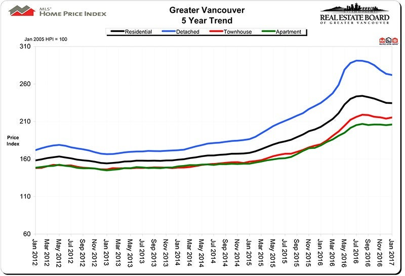 Home Price Index HPI January 2017 Real Estate Vancouver Chris Frederickson