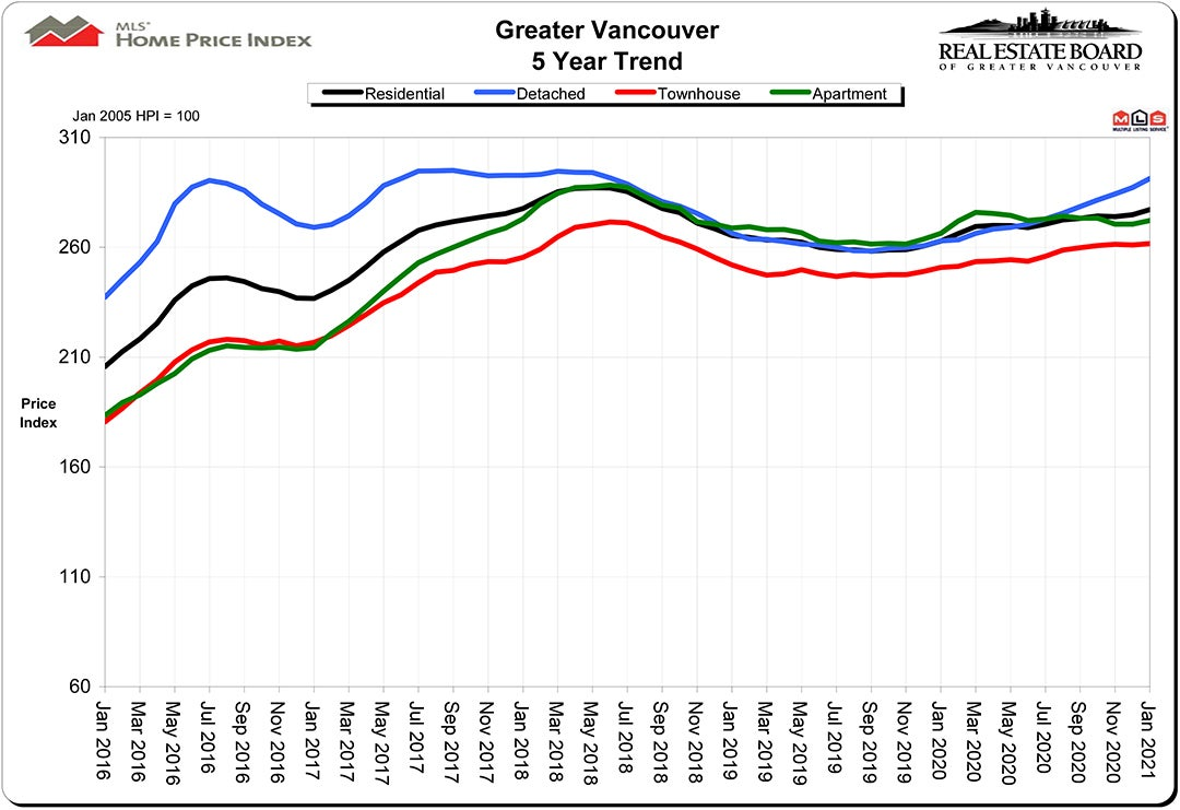 Home Price Index HPI January 2021 Real Estate Vancouver Chris Frederickson