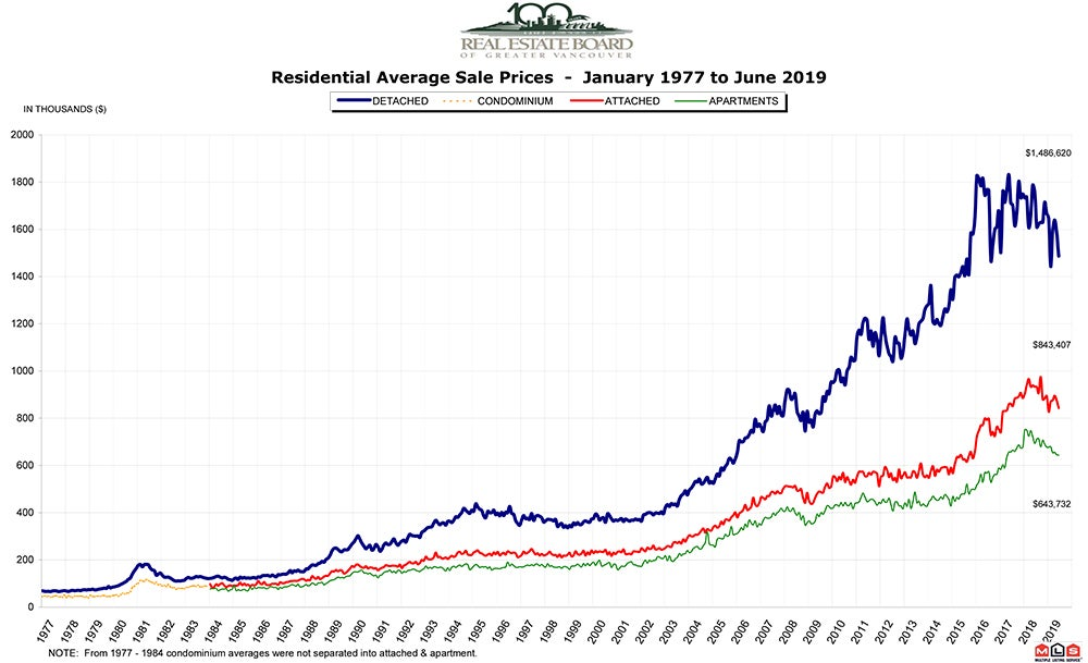 Residential Average Sale Price RASP June 2019 Real Estate Vancouver - Chris Frederickson