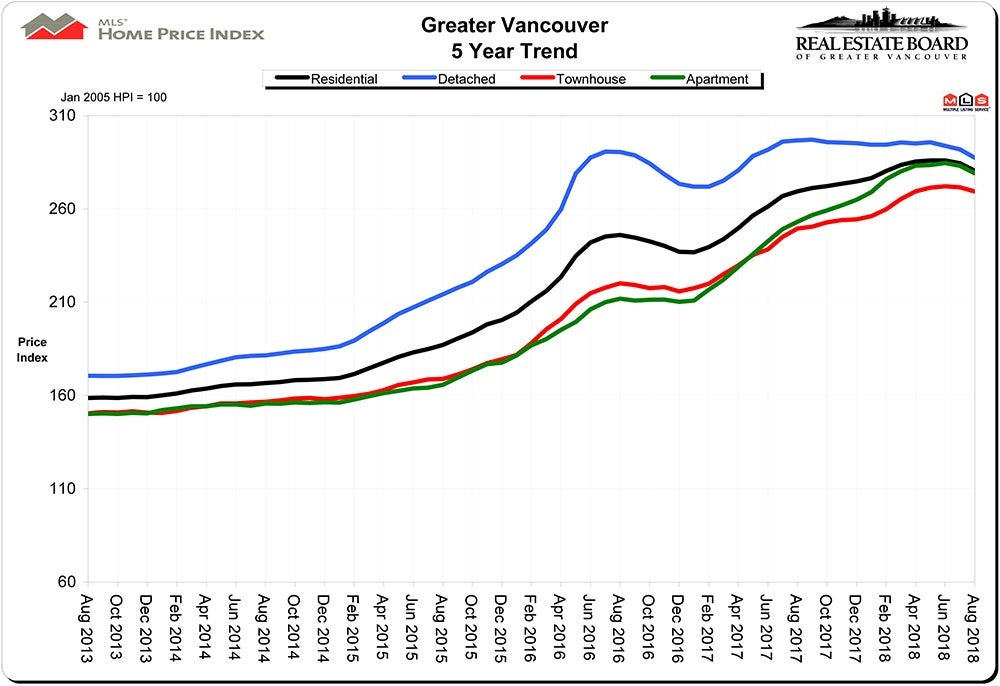 Home Price Index HPI August 2018 Real Estate Vancouver Chris Frederickson
