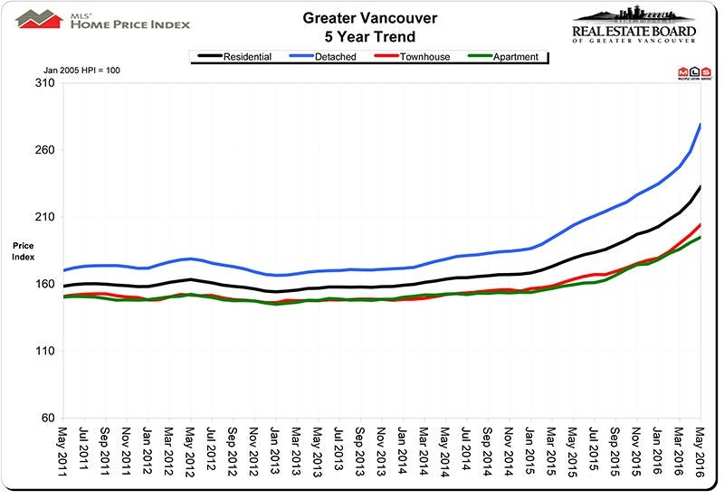 Home Price Index May 2016 HPI Real Estate Vancouver Chris Frederickson