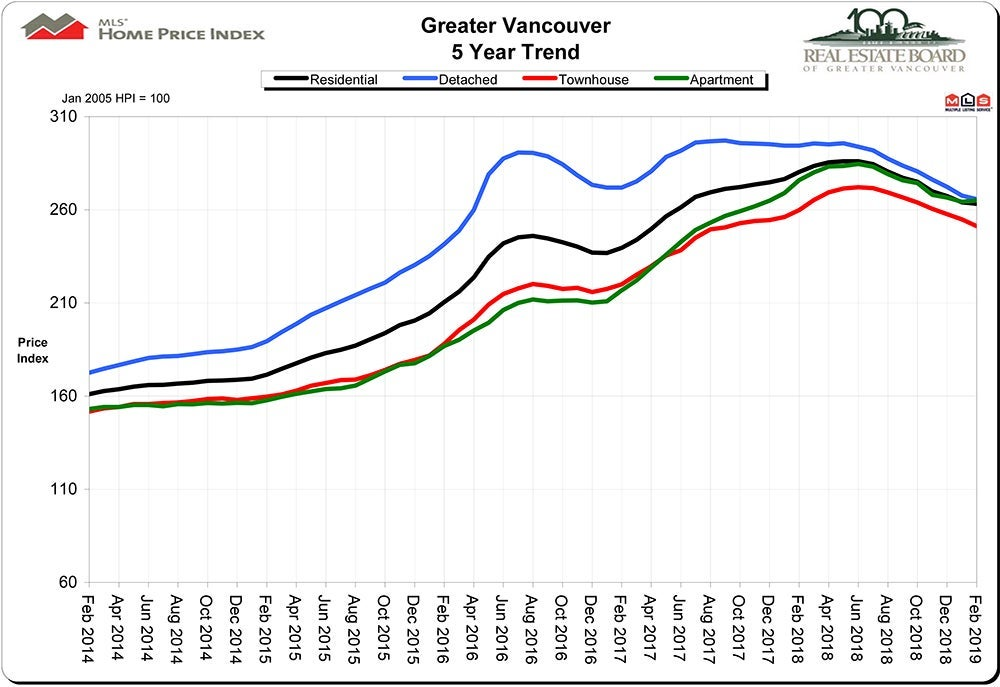 Home Price Index HPI February 2019 Real Estate Vancouver Chris Frederickson