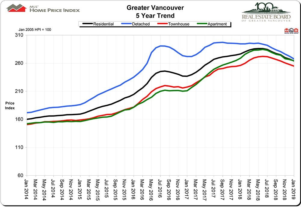 Home Price Index HPI January 2019 Real Estate Vancouver Chris Frederickson