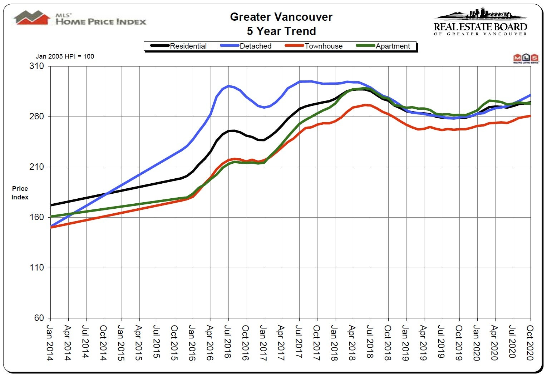 Home Price Index HPI October 2020 Real Estate Vancouver Chris Frederickson