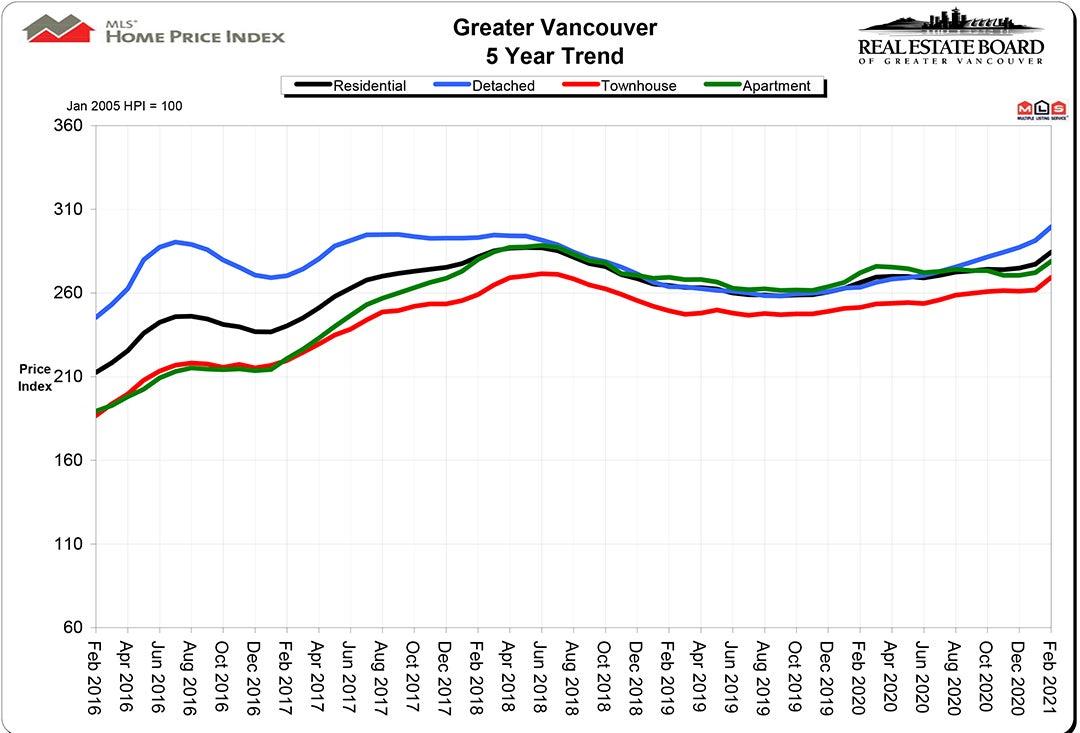 Home Price Index HPI February 2021 Real Estate Vancouver Chris Frederickson
