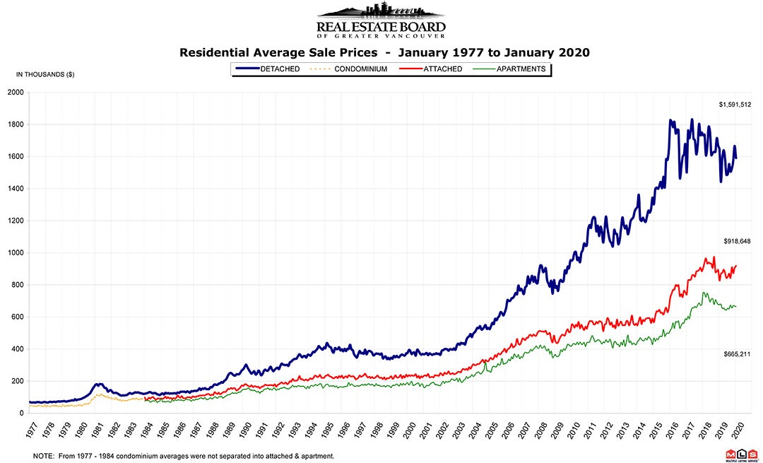 Residential Average Sale Price RASP - January 2020 - Real Estate Vancouver Chris Frederickson