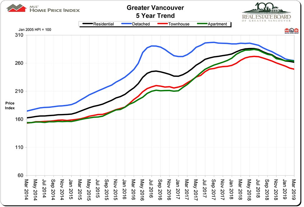 Home Price Index HPI March 2019 Real Estate Vancouver Chris Frederickson PREC