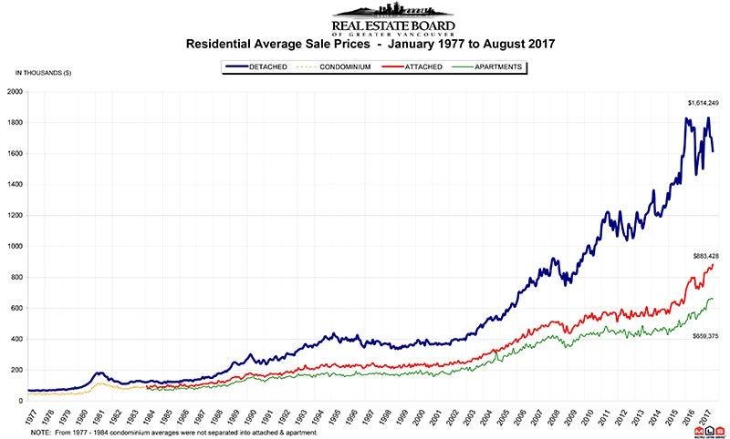 Residential Average Sale Price RASP August 2017 Real Estate Vancouver Chris Frederickson
