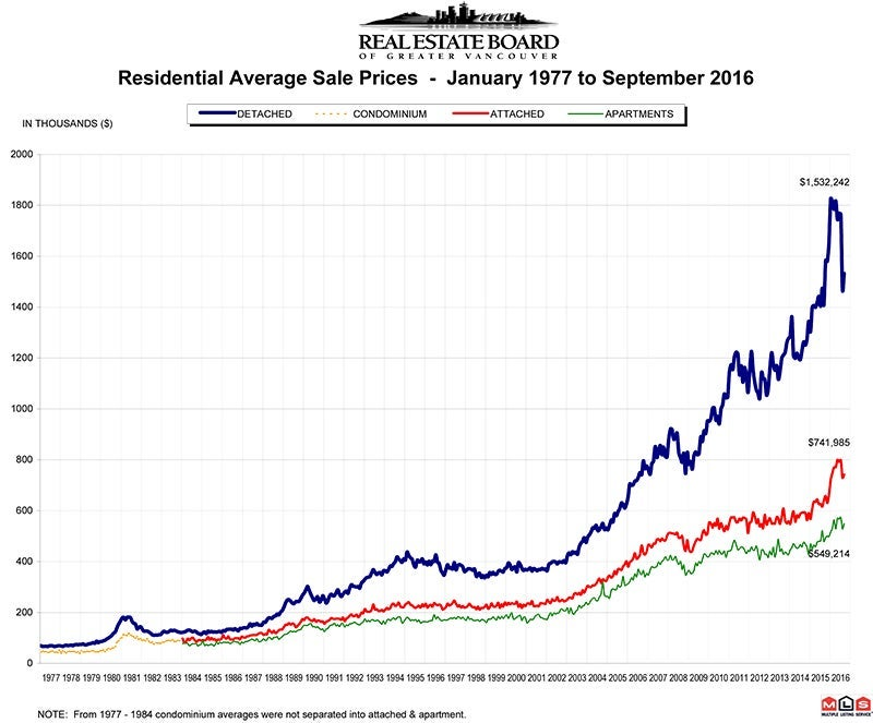 Residential Average Sale Price RASP September 2016 Real Estate Vancouver Chris Frederickson