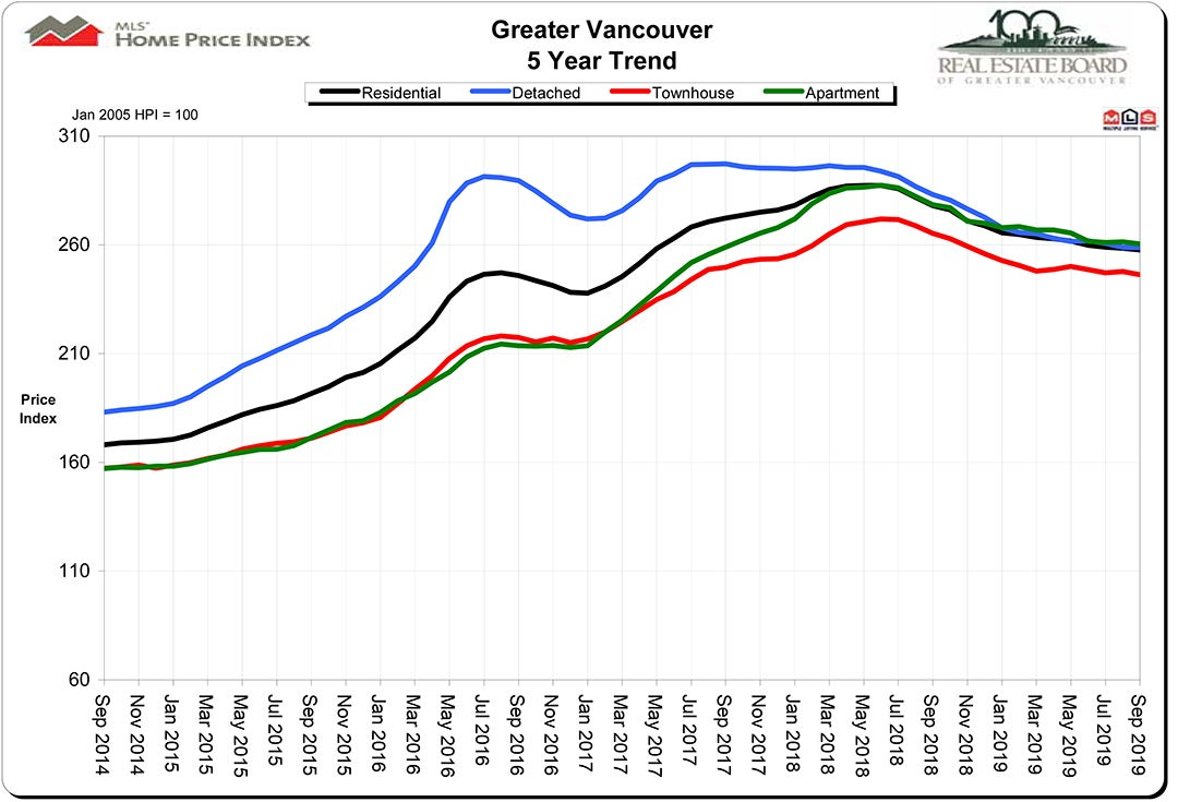 Home Price Index HPI September 2019 Real Estate Vancouver Chris Frederickson