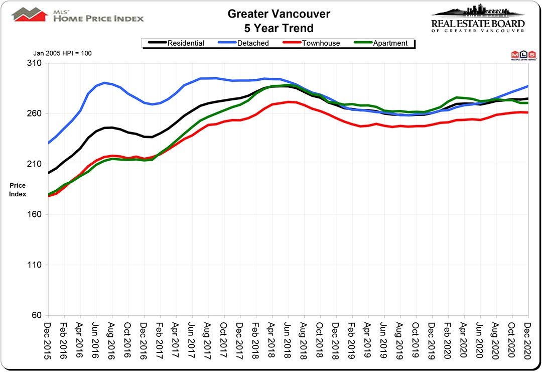 Home Price Index HPI December 2020 Real Estate Vancouver Chris Frederickson