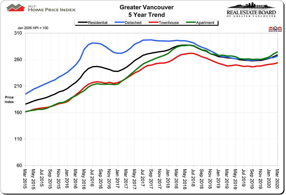 Home Price Index HPI March 2020 Real Estate Vancouver Chris Frederickson
