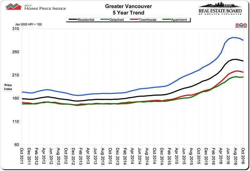 Home Price Index HPI November 2016 Real Estate Vancouver Chris Frederickson