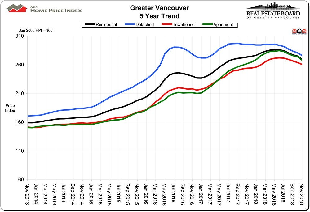 Home Price Index HPI November 2018 Real Estate Vancouver - Chris Frederickson