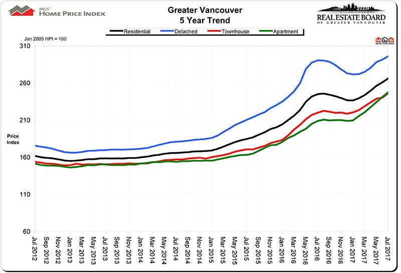 Home Price Index HPI July 2017 - Real Estate Vancouver Chris Frederickson