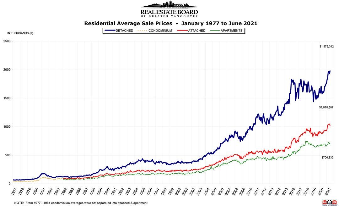 Residential Average Sale Price RASP June 2021 Real Estate Vancouver Chris Frederickson