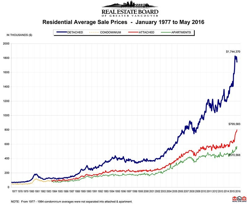 Residential Average Sale Price May 2016 RASP Real Estate Vancouver Chris Frederickson