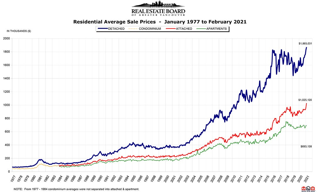 Residential Average Sale Price RASP February 2021 Real Estate Vancouver Chris Frederickson