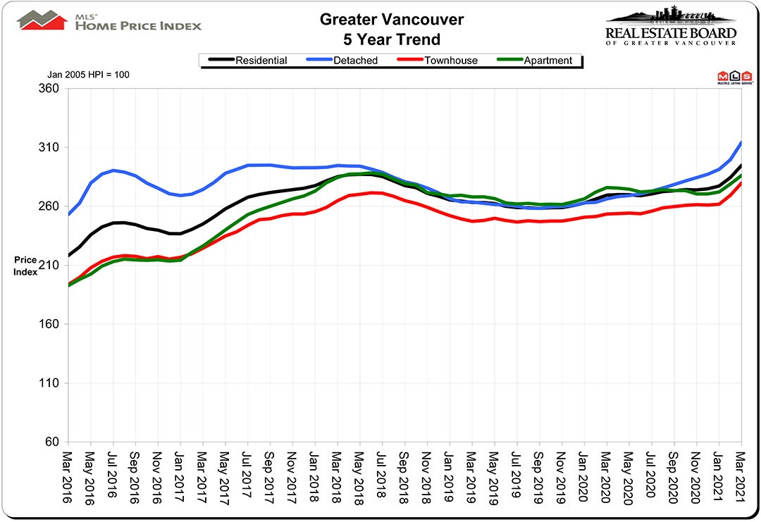 Home Price Index HPI March 2021 Real Estate Vancouver Chris Frederickson