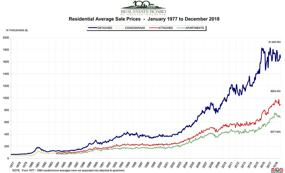 Residential Average Sale Price December 2018 Real Estate Vancouver Chris Frederickson