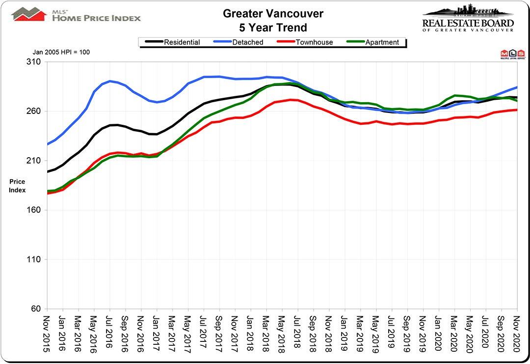 Home Price Index HPI November 2020 Real Estate Vancouver Chris Frederickson