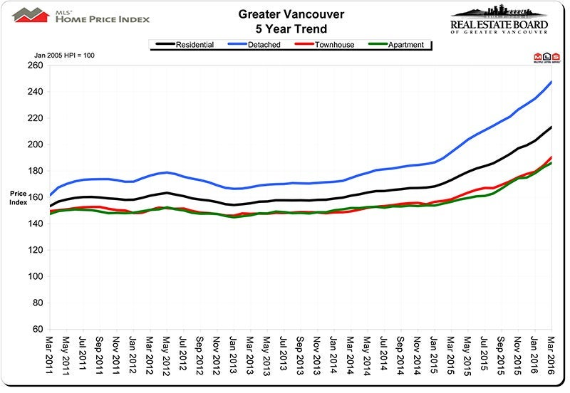 Home Price Index HPI March 2016 Real Estate Vancouver Chris Frederickson