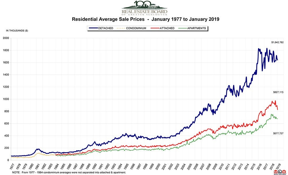 Residential Average Sale Price January 2019 RASP Real Estate Vancouver Chris Frederickson