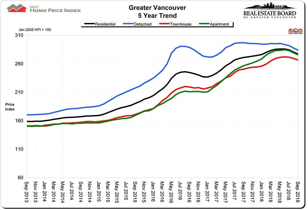 Home Price Index HPI September 2018 Vancouver Real Estate Chris Frederickson