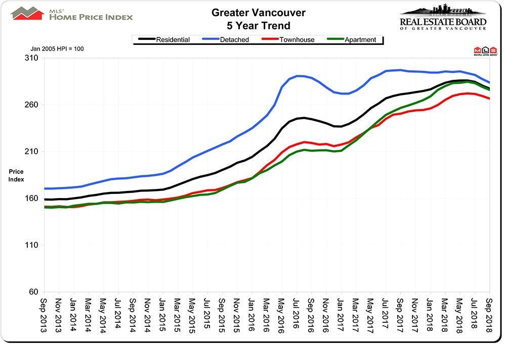 Home Price Index HPI September 2018 Vancouver Real Estate Chris Frederickson