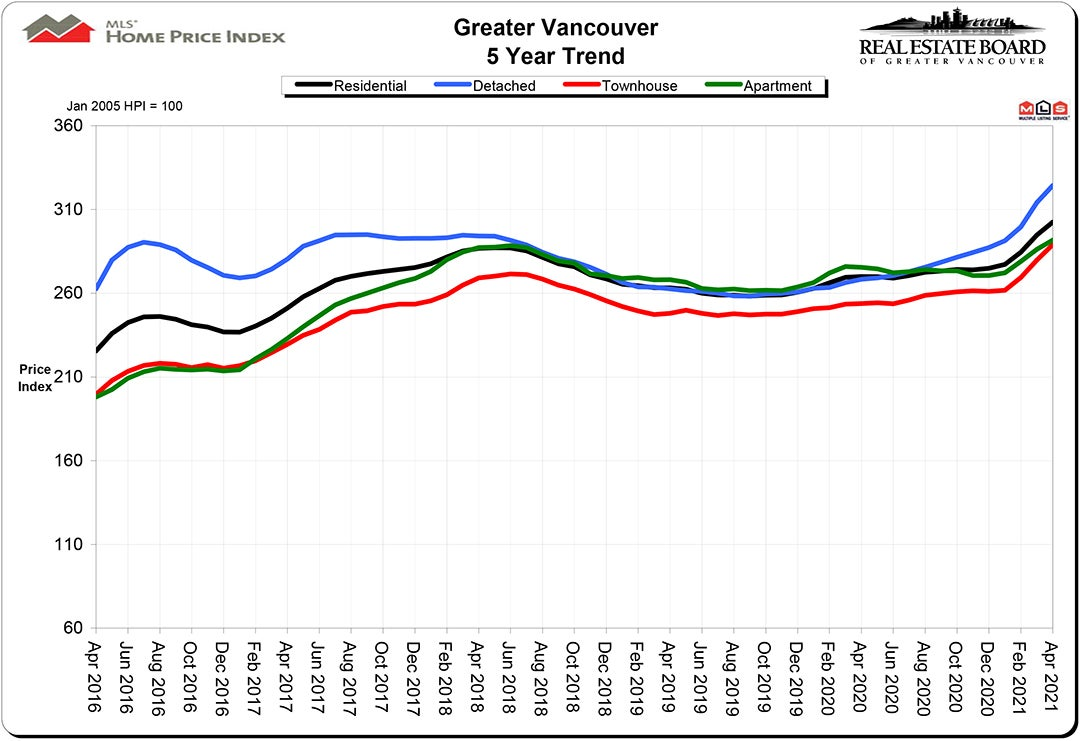 Home Price Index HPI April 2021 Real Estate Vancouver Chris Frederickson