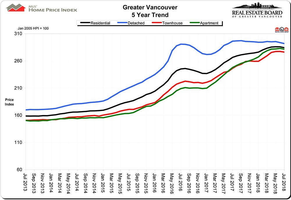Home Price Index HPI July 2018 Real Estate Vancouver Chris Frederickson