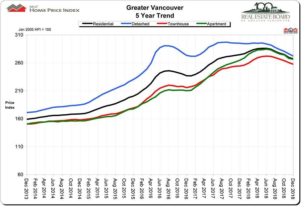 HPI Home Price Index December 2018 Real Estate Vancouver Chris Frederickson