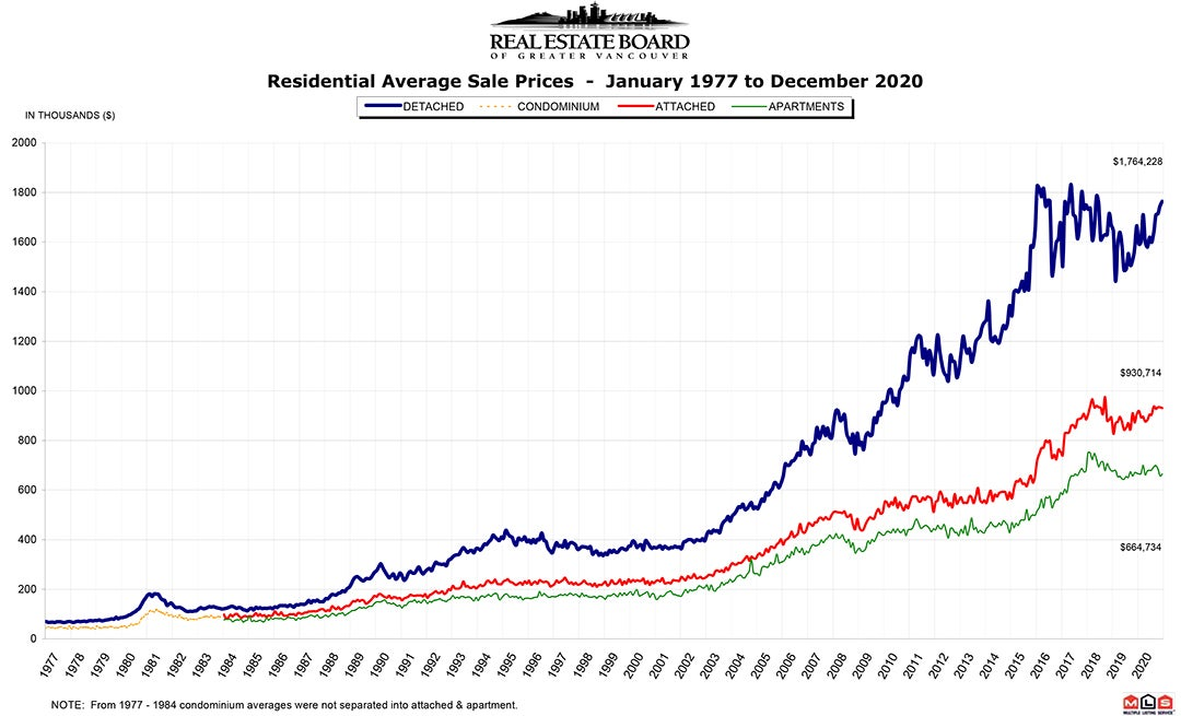Residential Average Sale Price RASP December 2020 Real Estate Vancouver Chris Frederickson