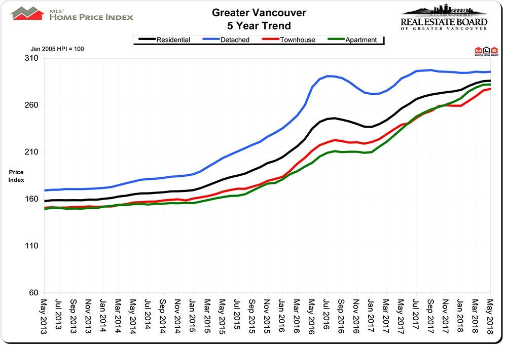 Home Price Index HPI May 2018 Real Estate Vancouver Chris Frederickson