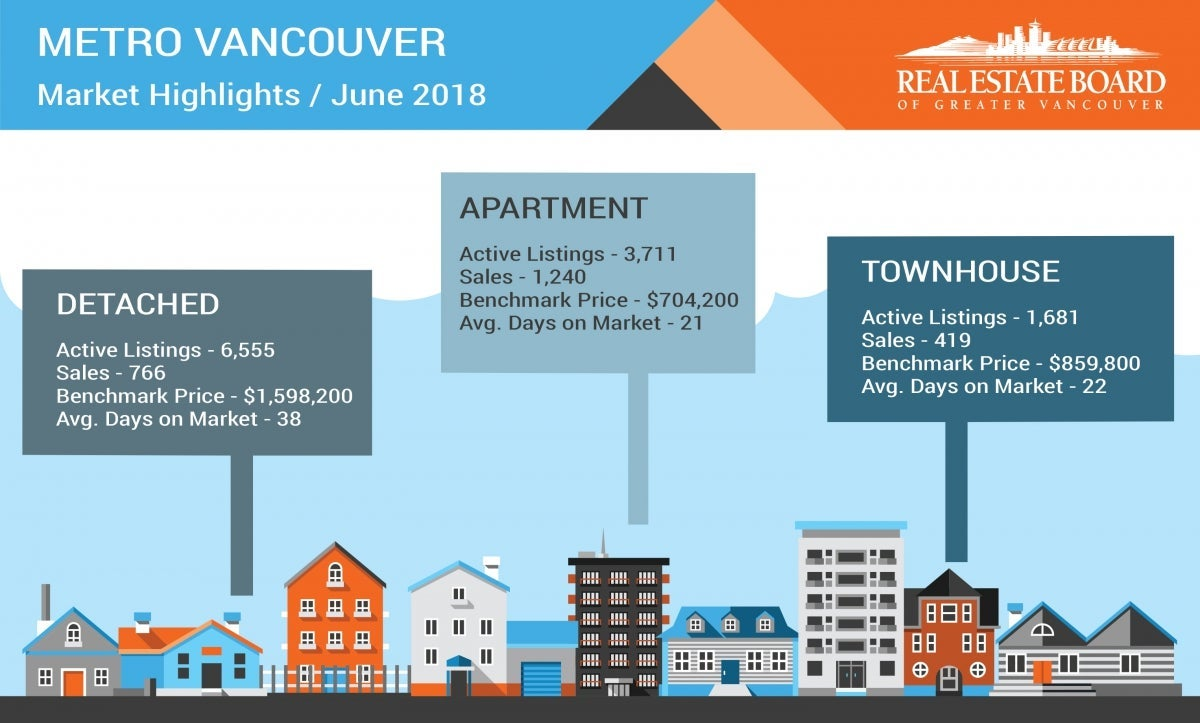 June 2018 Housing Market Statistics