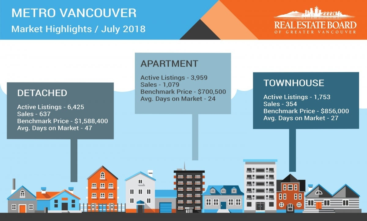 July 2018 Housing Market Statistics