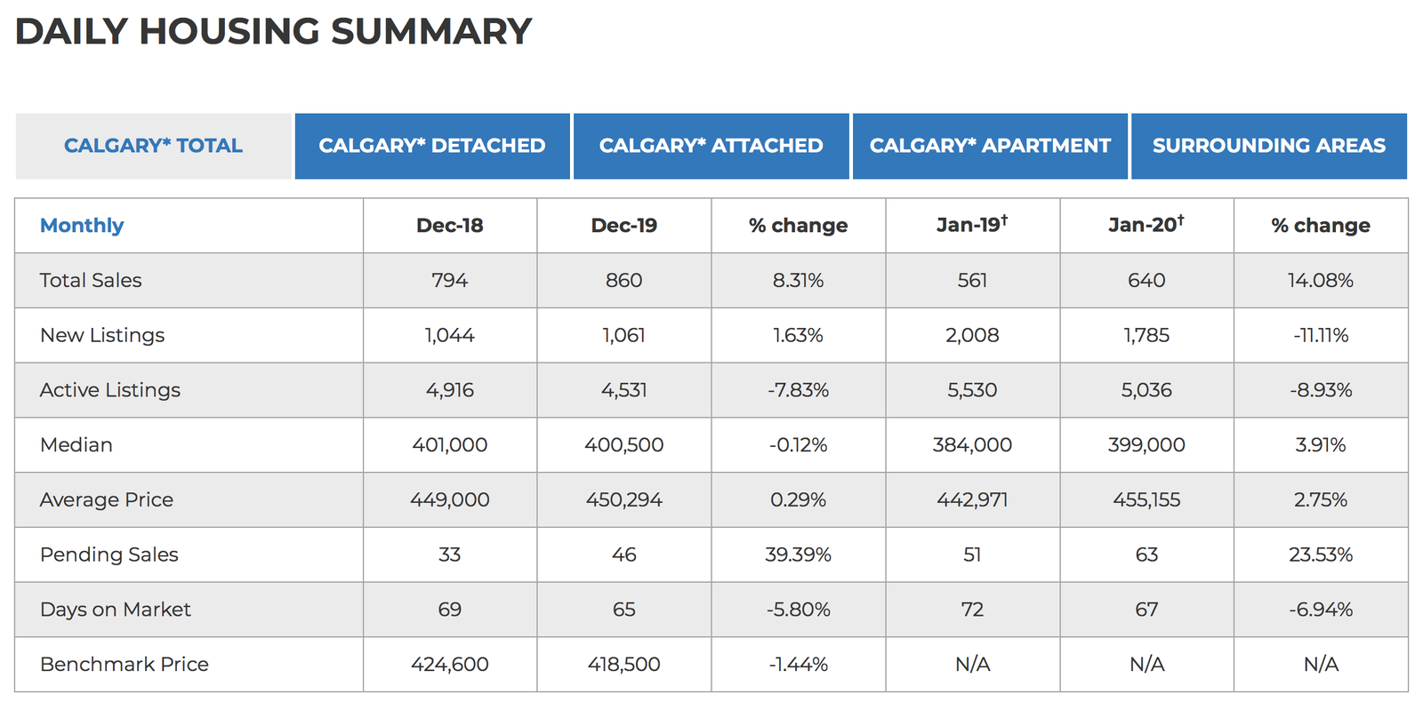 January 25, 2020 Calgary Real Estate Statistics