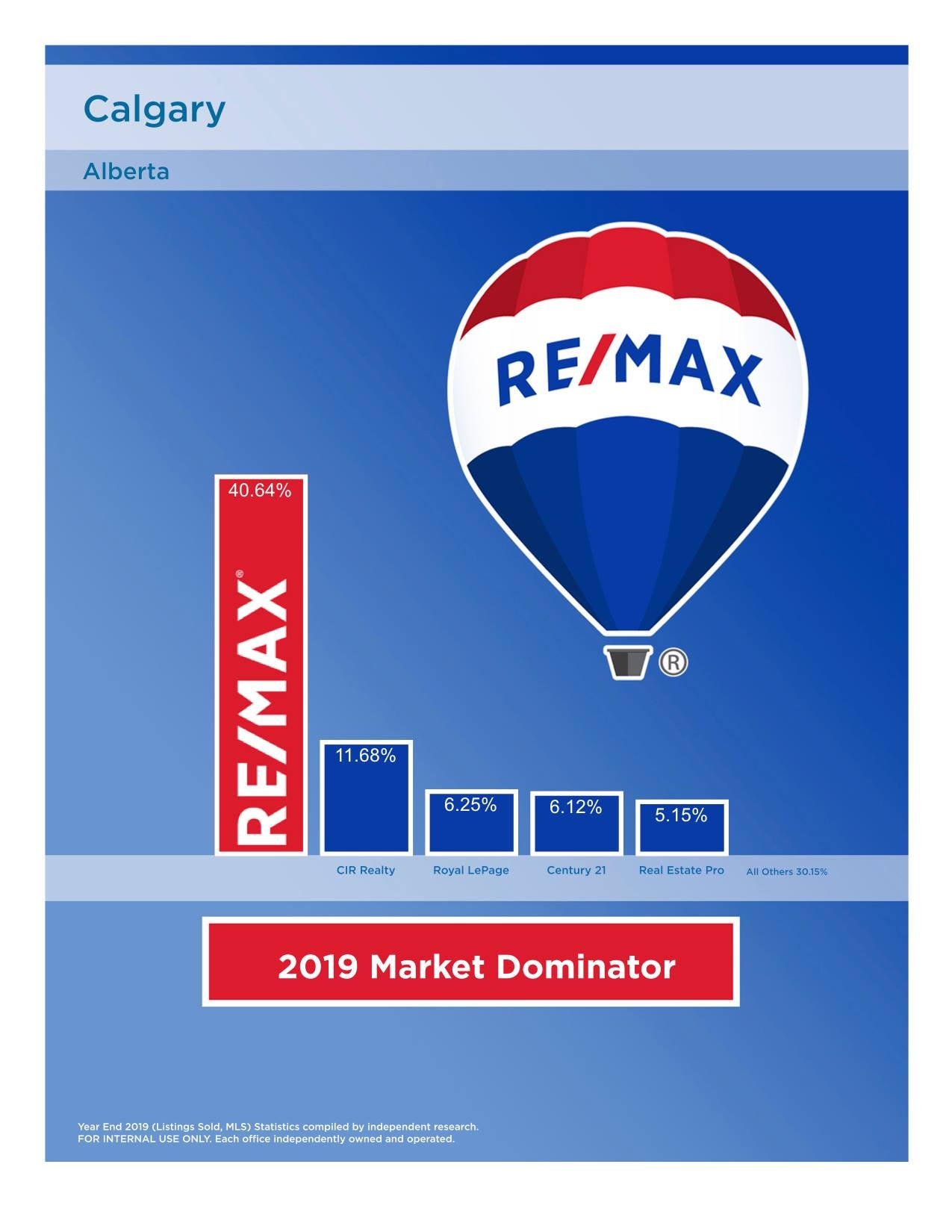 RE/MAX market share Calgary 2019