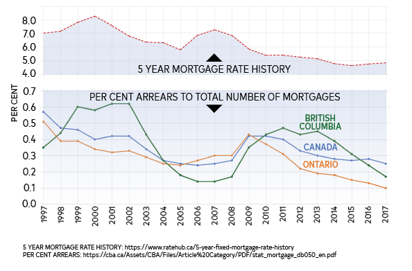 5 Year Mortgage Rate vs Per Cent Arrears Mortgages