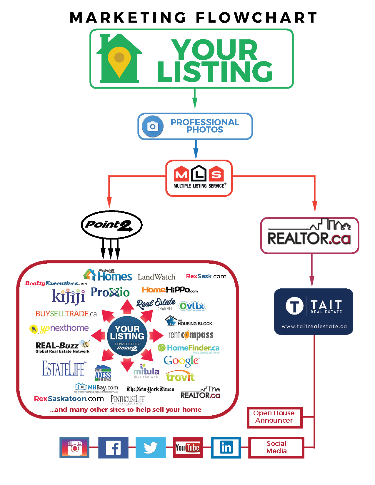 Marketing flow chart for Tait Real Estate