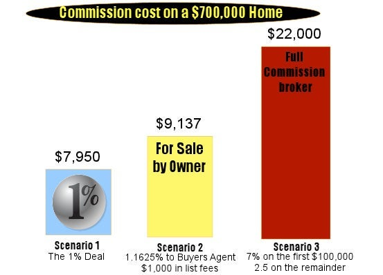 commission break down the property finders