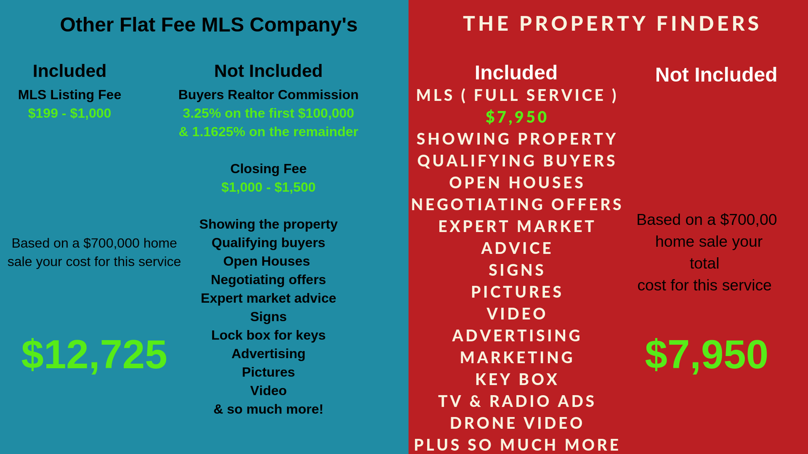 flat fee mls costs