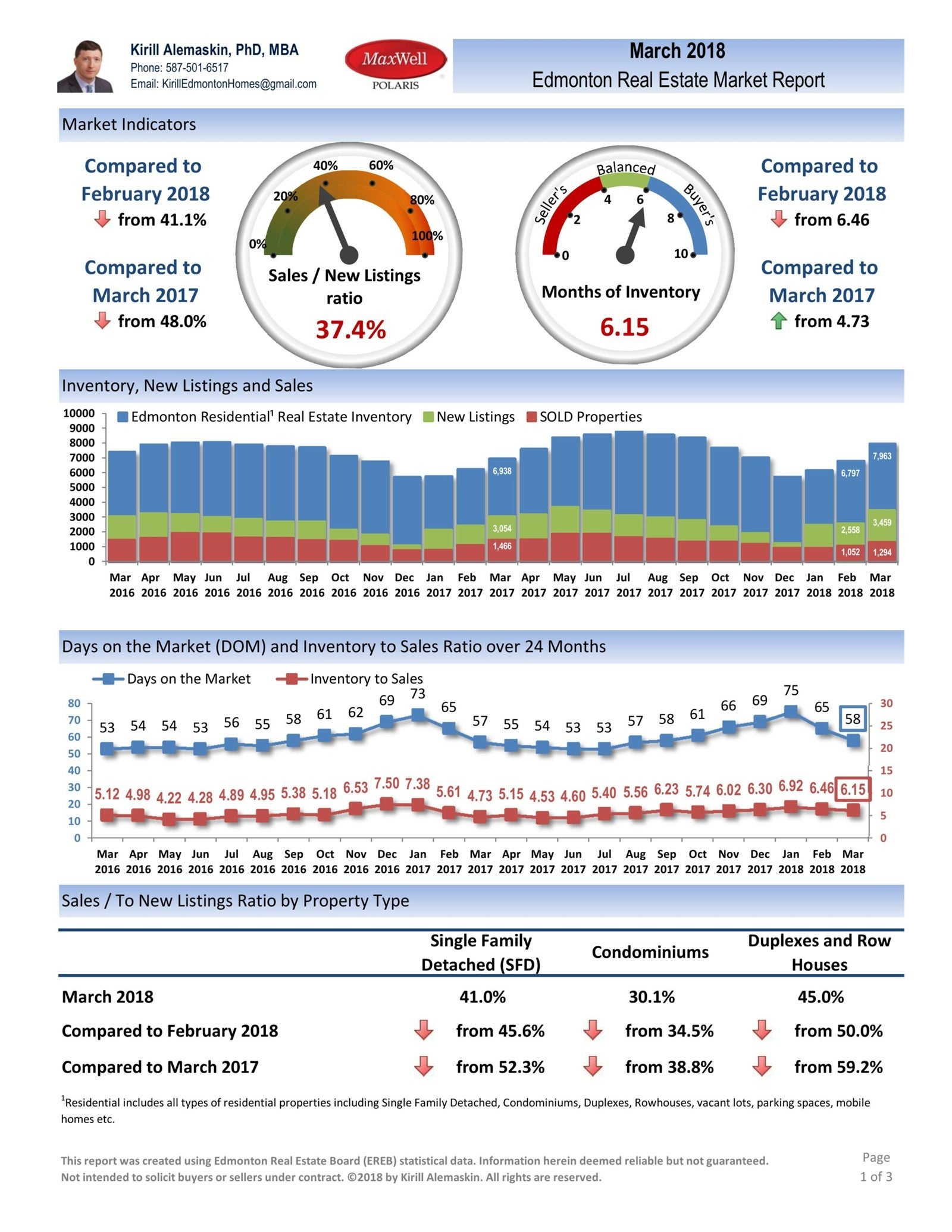 Preview: Edmonton Real Estate Market Report - March 2018