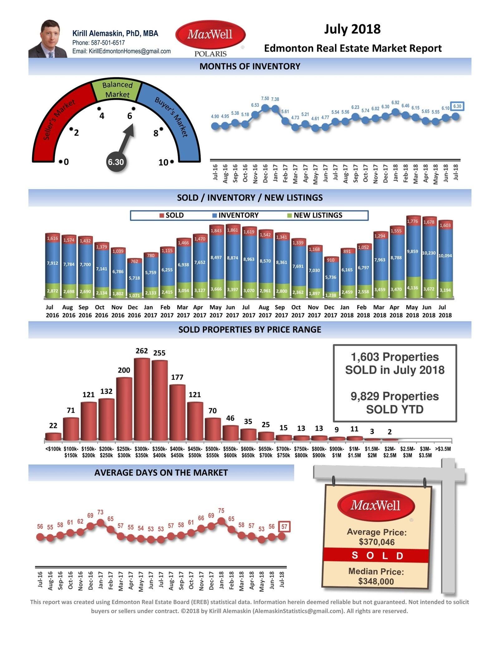 July 2018 Edmonton Real Estate Market Report