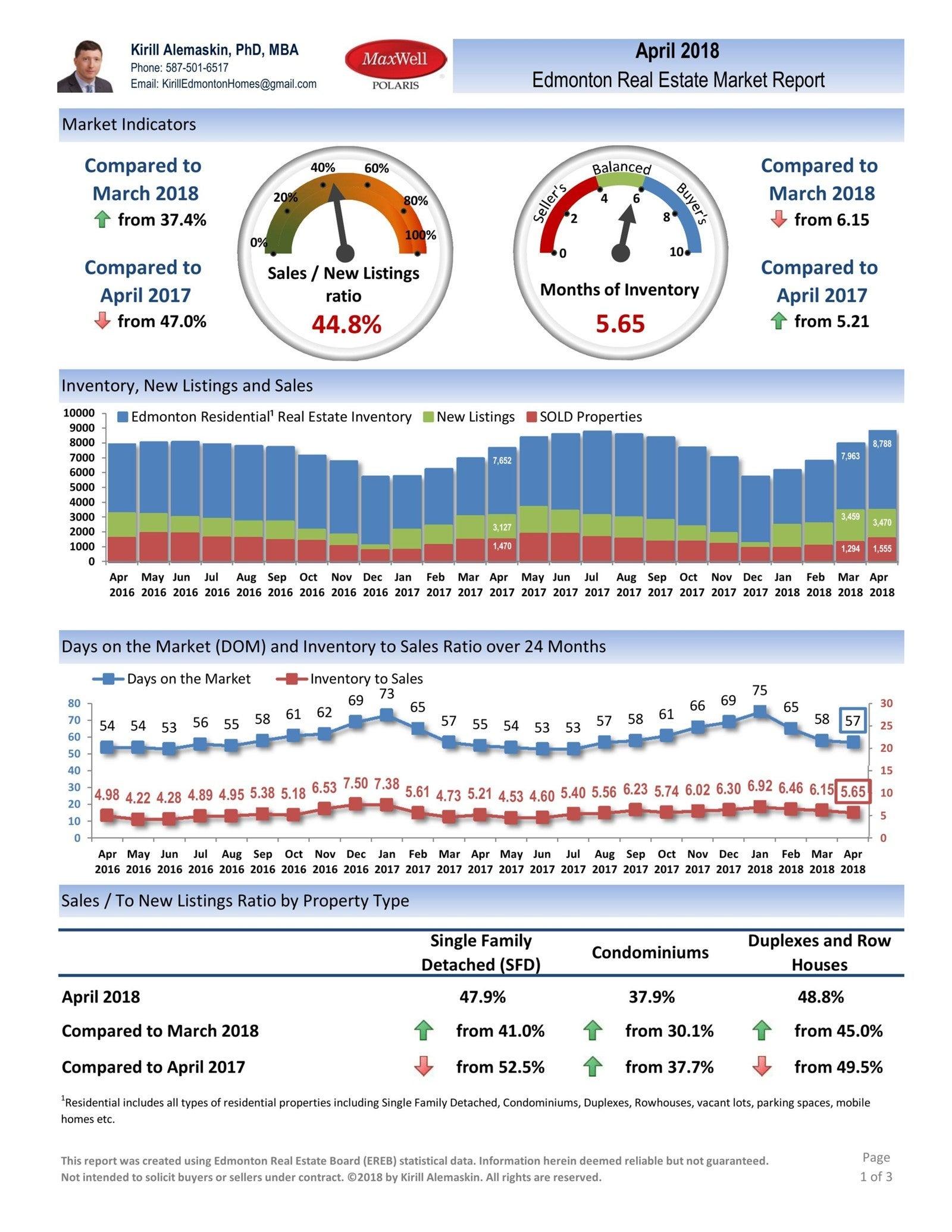 Preview: Edmonton Real Estate Market Report - April 2018