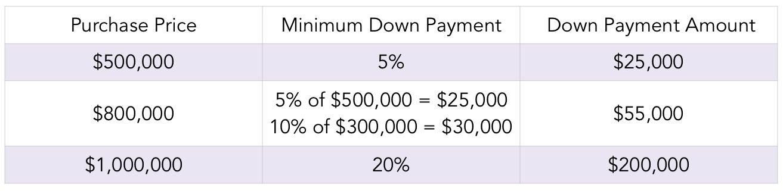 MSrealestate.ca minimum downpayment chart Canada