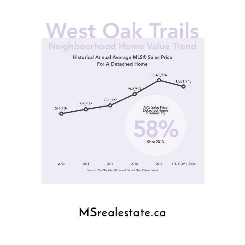 West Oak Trails Home Value Trend
