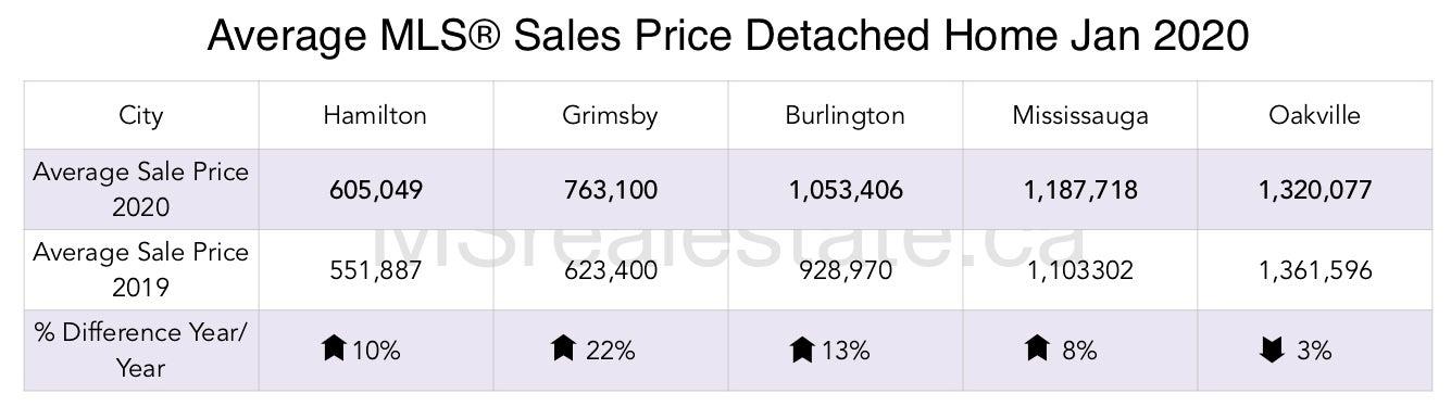 MSrealestate.ca Average Sale Price 2019 Oakville, Mississauga Burlington Grimsby
